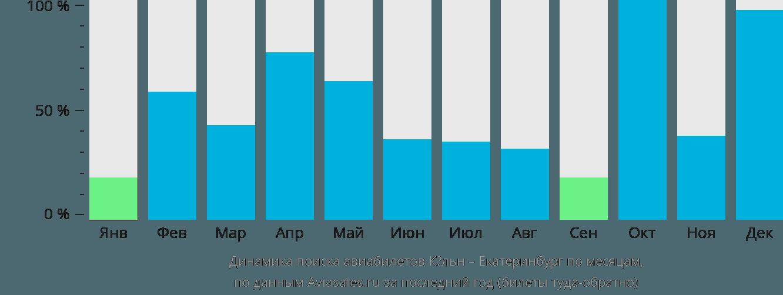 Динамика поиска авиабилетов из Кёльна в Екатеринбург по месяцам