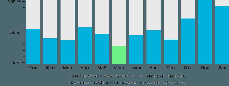 Динамика поиска авиабилетов из Кёльна на Тенерифе по месяцам