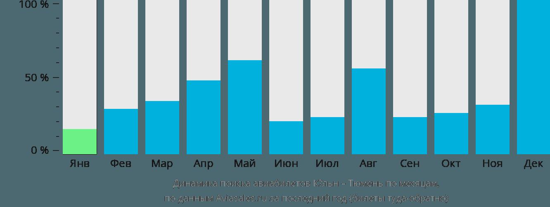 Динамика поиска авиабилетов из Кёльна в Тюмень по месяцам