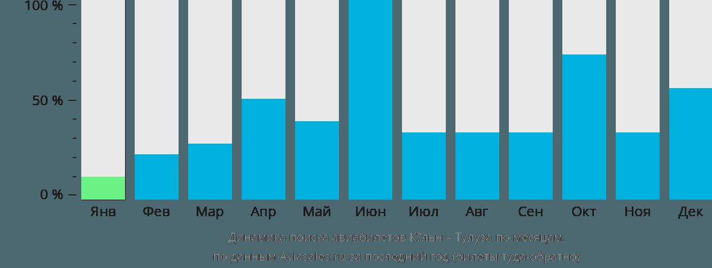 Динамика поиска авиабилетов из Кёльна в Тулузу по месяцам