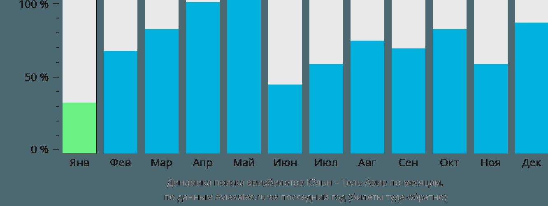 Динамика поиска авиабилетов из Кёльна в Тель-Авив по месяцам