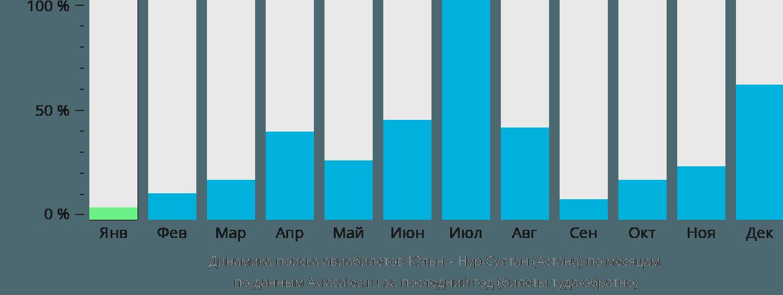 Динамика поиска авиабилетов из Кёльна в Астану по месяцам