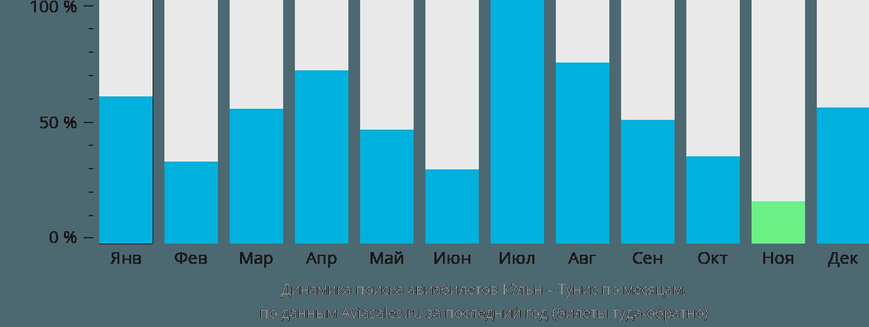 Динамика поиска авиабилетов из Кёльна в Тунис по месяцам