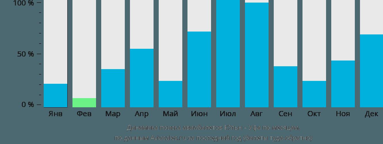 Динамика поиска авиабилетов из Кёльна в Уфу по месяцам