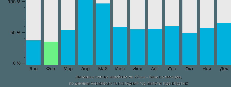 Динамика поиска авиабилетов из Кёльна в Вену по месяцам