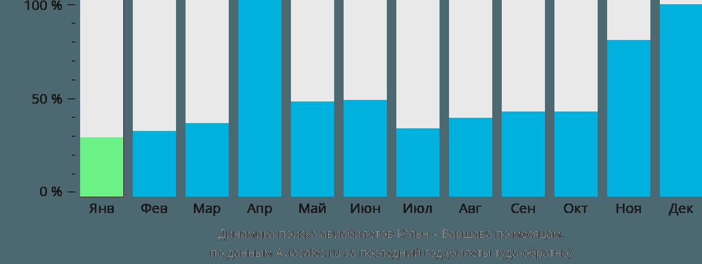 Динамика поиска авиабилетов из Кёльна в Варшаву по месяцам