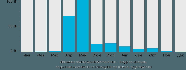 Динамика поиска авиабилетов из Кёльна в Задар по месяцам