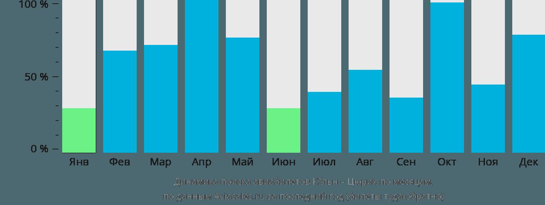 Динамика поиска авиабилетов из Кёльна в Цюрих по месяцам