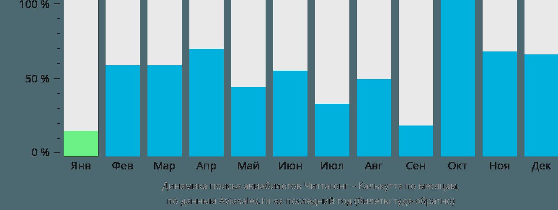 Динамика поиска авиабилетов из Читтагонга в Калькутту по месяцам