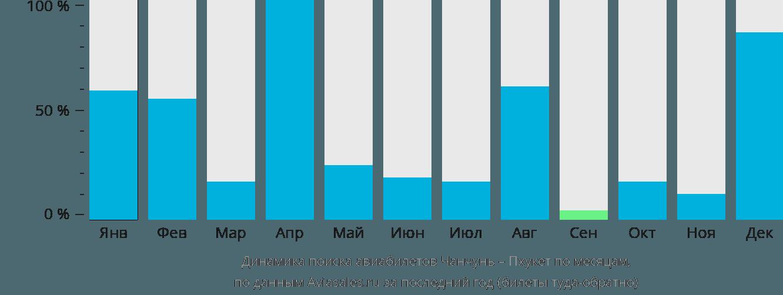 Динамика поиска авиабилетов из Чанчуня на Пхукет по месяцам