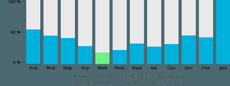 Динамика поиска авиабилетов из Кампу-Гранди по месяцам