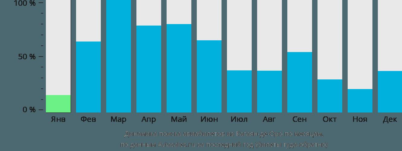 Динамика поиска авиабилетов из Кагаян-де-Оро по месяцам