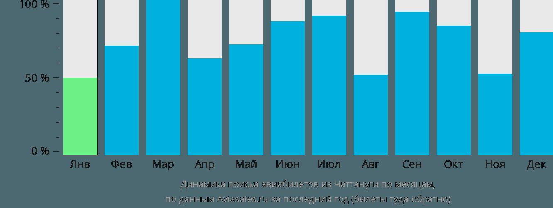 Динамика поиска авиабилетов из Чаттануги по месяцам