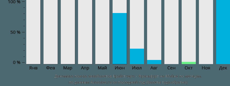 Динамика поиска авиабилетов из Крайстчерча во Франкфурт-на-Майне по месяцам