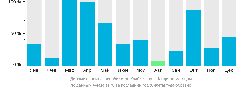 Динамика поиска авиабилетов из Крайстчерча в Нанди по месяцам