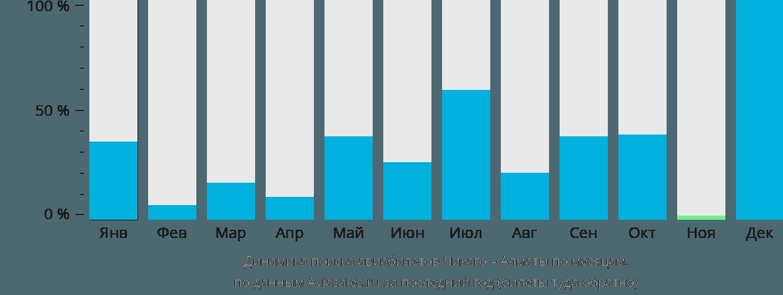Динамика поиска авиабилетов из Чикаго в Алматы по месяцам