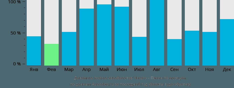 Динамика поиска авиабилетов из Чикаго в Пекин по месяцам