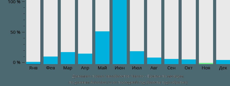 Динамика поиска авиабилетов из Чикаго в Ереван по месяцам