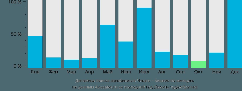 Динамика поиска авиабилетов из Чикаго в Бишкек по месяцам