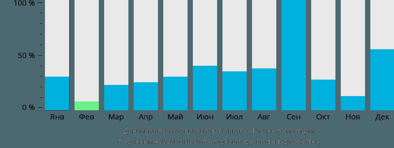 Динамика поиска авиабилетов из Чикаго в Казань по месяцам