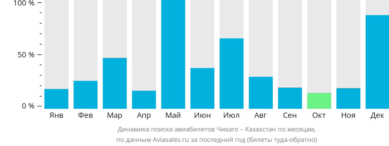 Динамика поиска авиабилетов из Чикаго в Казахстан по месяцам