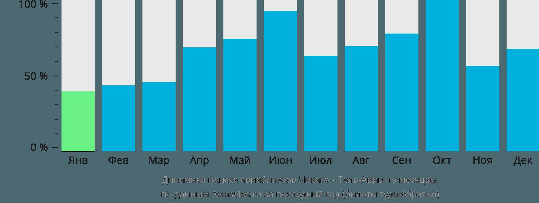 Динамика поиска авиабилетов из Чикаго в Тель-Авив по месяцам