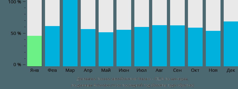 Динамика поиска авиабилетов из Чикаго в США по месяцам