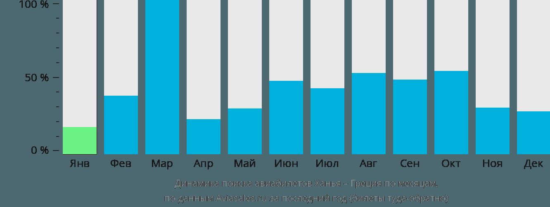 Динамика поиска авиабилетов из Ханьи в Грецию по месяцам