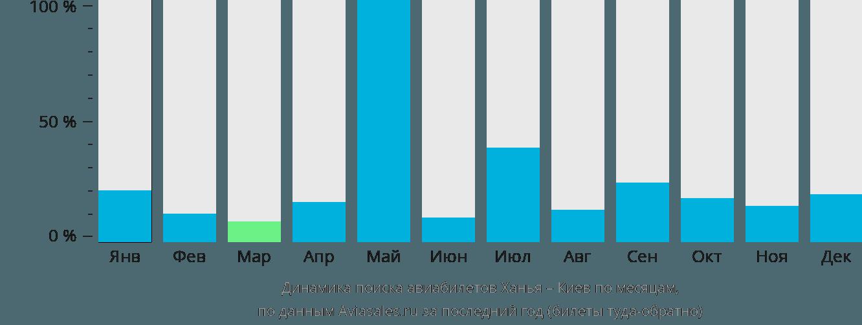 Динамика поиска авиабилетов из Ханьи в Киев по месяцам