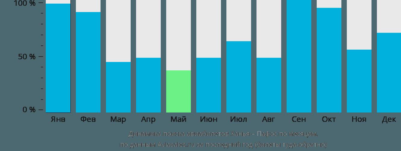 Динамика поиска авиабилетов из Ханьи в Пафос по месяцам