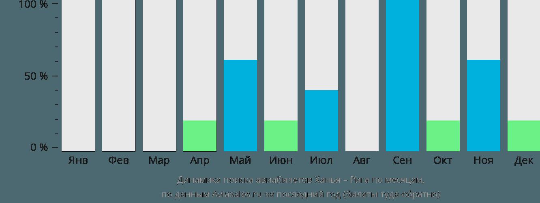 Динамика поиска авиабилетов из Ханьи в Ригу по месяцам