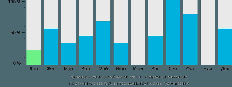 Динамика поиска авиабилетов из Ханьи в Стокгольм по месяцам