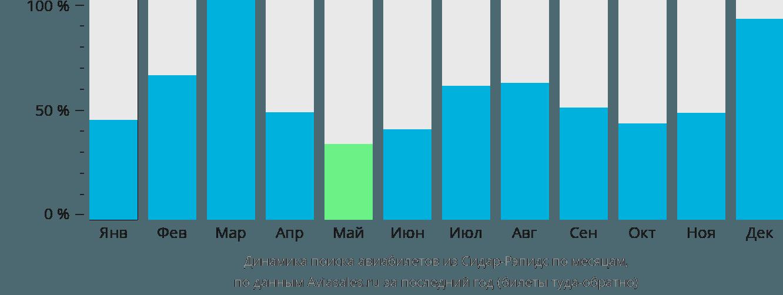 Динамика поиска авиабилетов из Сидар-Рапидс по месяцам