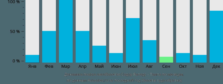 Динамика поиска авиабилетов из Сидар-Рапидс в Тампу по месяцам