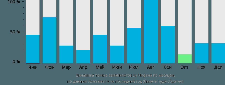 Динамика поиска авиабилетов из Чифэна по месяцам