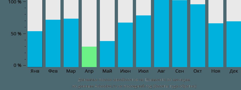 Динамика поиска авиабилетов из Шымкента по месяцам