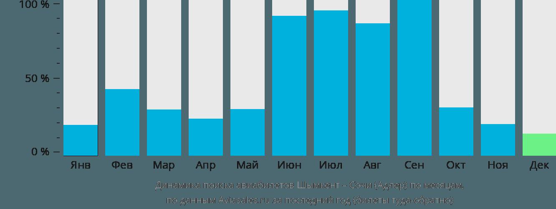 Динамика поиска авиабилетов из Шымкента в Сочи по месяцам