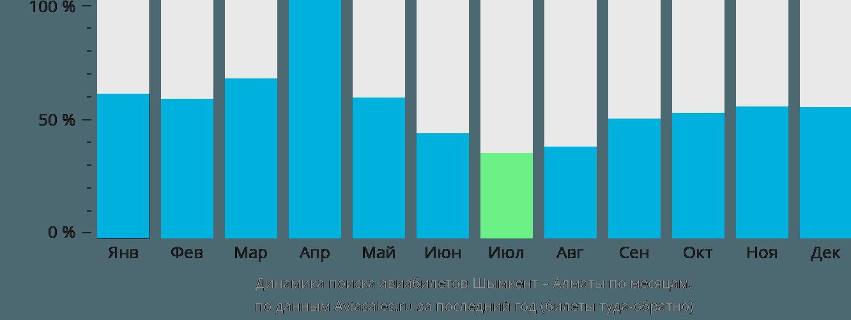 Динамика поиска авиабилетов из Шымкента в Алматы по месяцам
