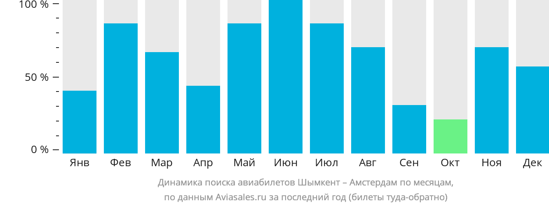 Динамика поиска авиабилетов из Шымкента в Амстердам по месяцам