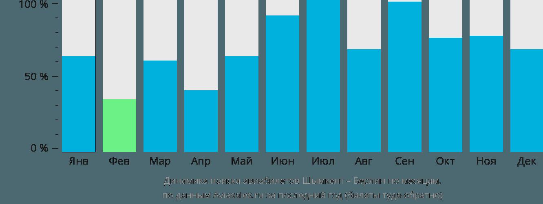 Динамика поиска авиабилетов из Шымкента в Берлин по месяцам