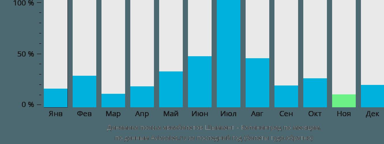 Динамика поиска авиабилетов из Шымкента в Калининград по месяцам