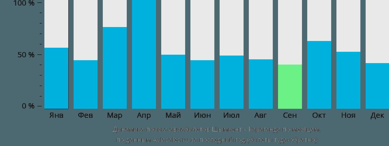 Динамика поиска авиабилетов из Шымкента в Караганду по месяцам