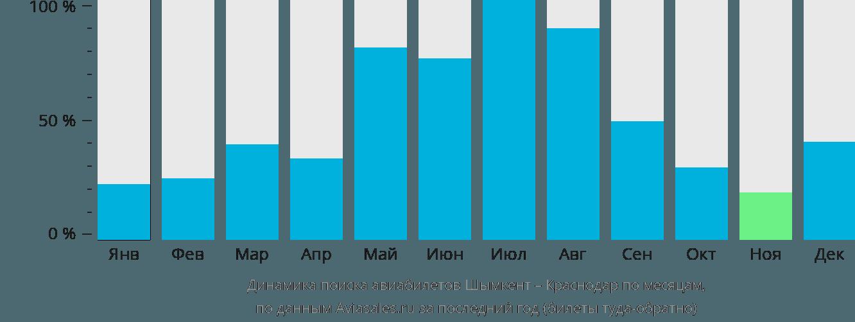 Динамика поиска авиабилетов из Шымкента в Краснодар по месяцам