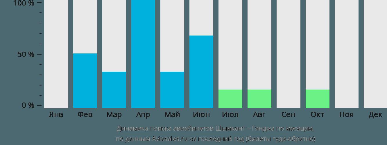 Динамика поиска авиабилетов из Шымкента в Гянджу по месяцам