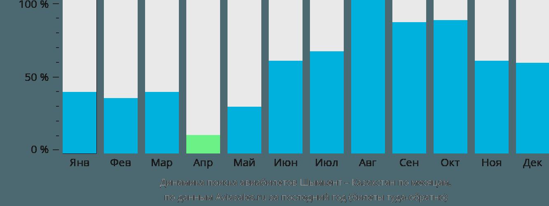 Динамика поиска авиабилетов из Шымкента в Казахстан по месяцам