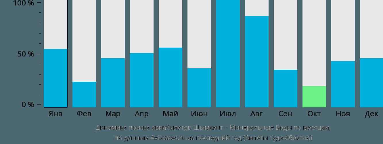 Динамика поиска авиабилетов из Шымкента в Минеральные Воды по месяцам