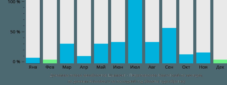 Динамика поиска авиабилетов из Шымкента в Петропавловск-Камчатский по месяцам