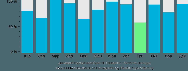 Динамика поиска авиабилетов из Шымкента в Актау по месяцам