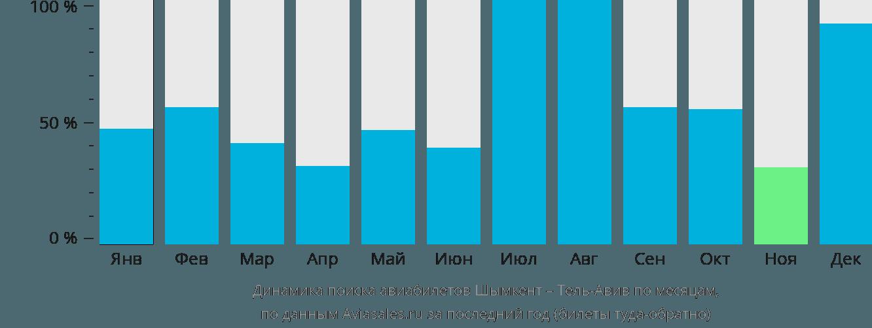 Динамика поиска авиабилетов из Шымкента в Тель-Авив по месяцам