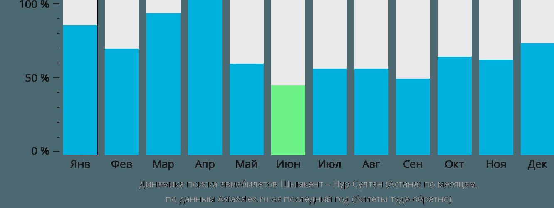 Динамика поиска авиабилетов из Шымкента Нур-Султан (Астана) по месяцам